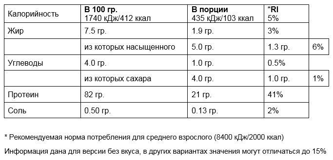 Пищевая ценность таблица Impact Whey Protein фирмы Myprotein 2500 гр.